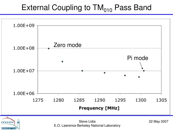 External Coupling to TM
