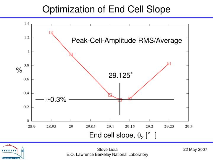Peak-Cell-Amplitude RMS/Average