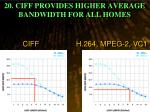 20 ciff provides higher average bandwidth for all homes