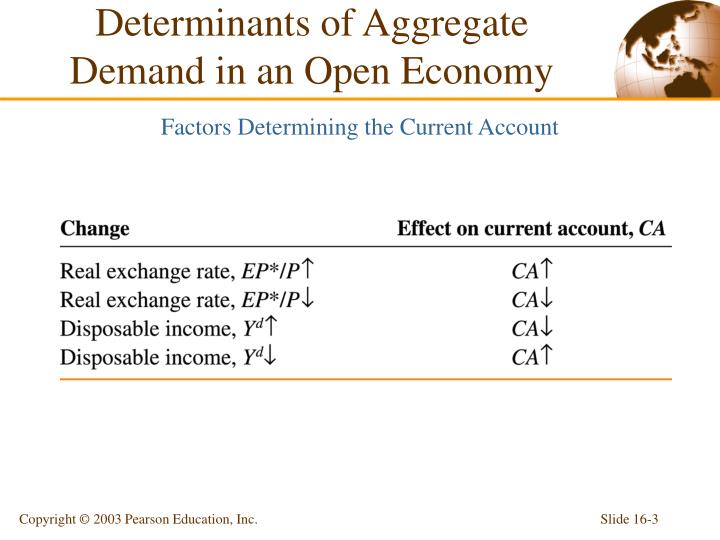 Determinants of aggregate demand in an open economy2