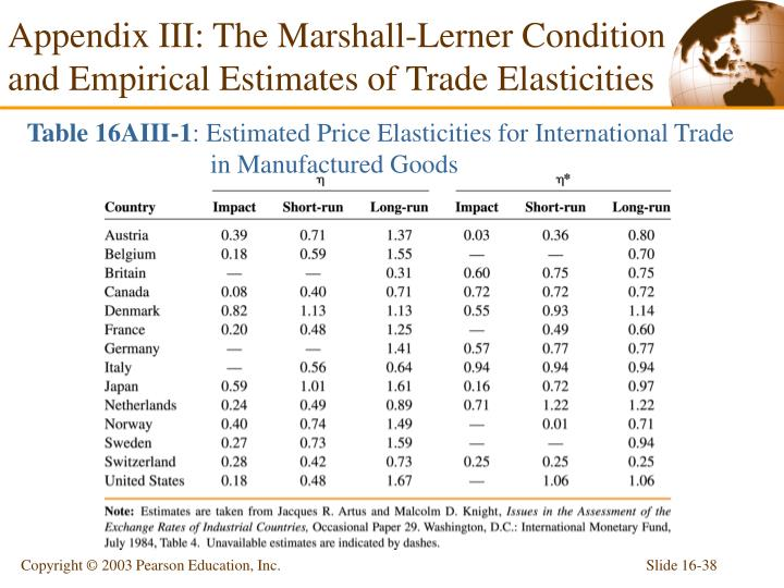 Appendix III: The Marshall-Lerner Condition