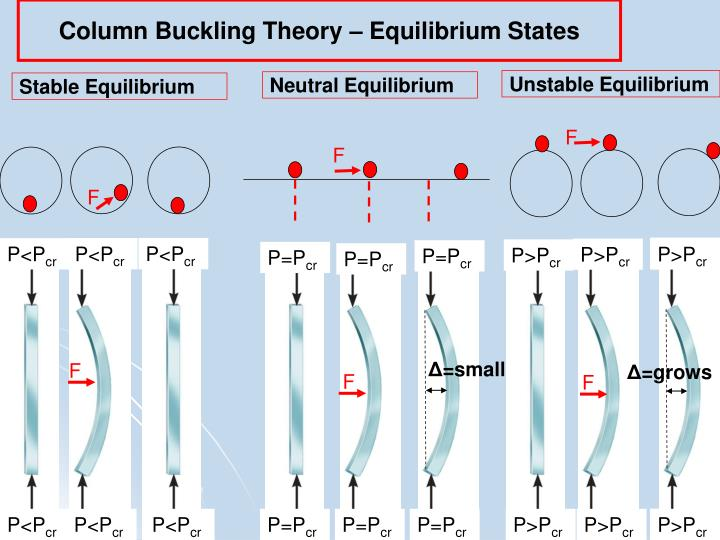 Column Buckling Theory – Equilibrium States