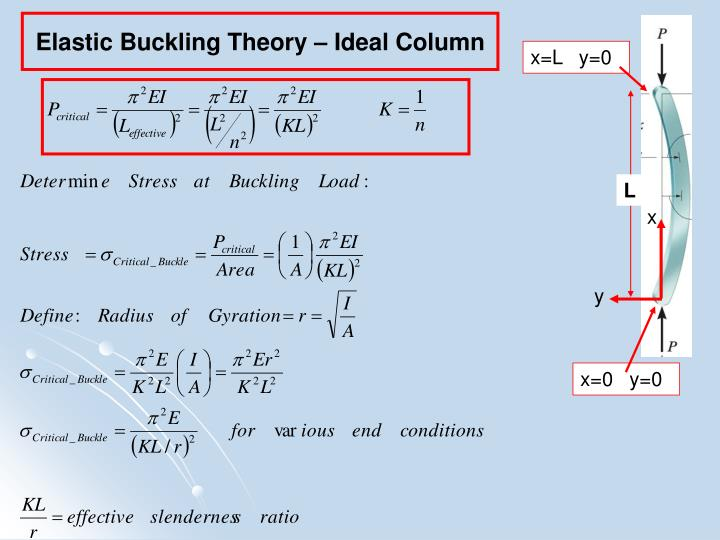 Elastic Buckling Theory – Ideal Column