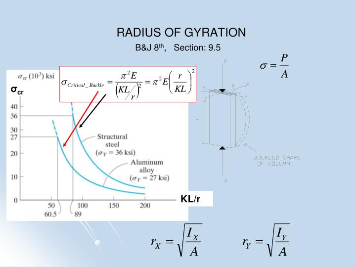 RADIUS OF GYRATION