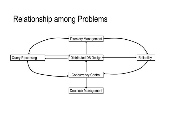 Relationship among Problems
