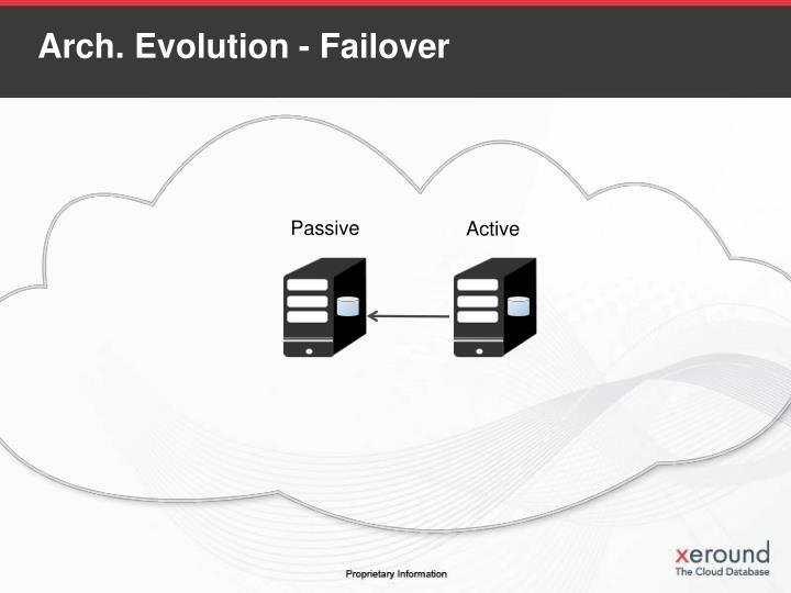 Arch. Evolution - Failover