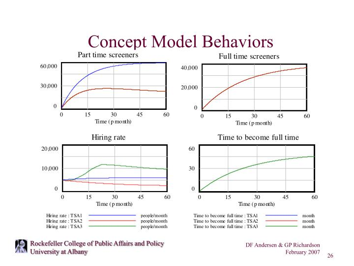 Concept Model Behaviors