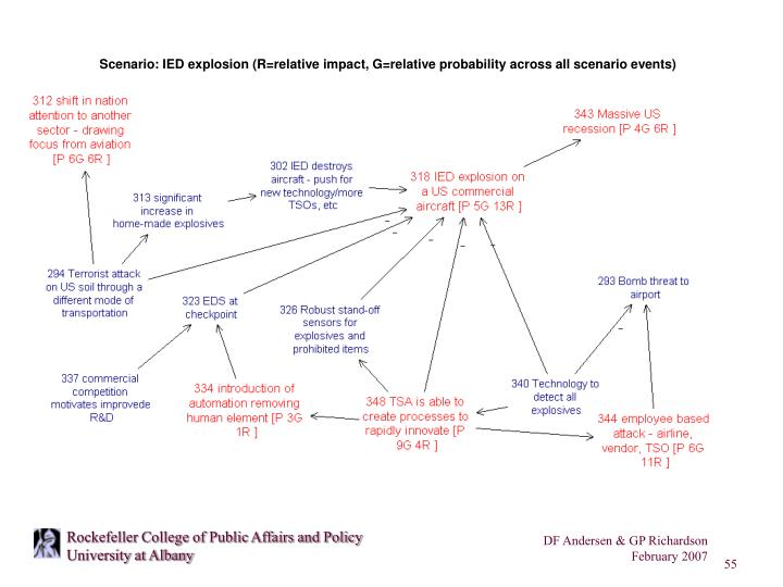 Scenario: IED explosion (R=relative impact, G=relative probability across all scenario events)