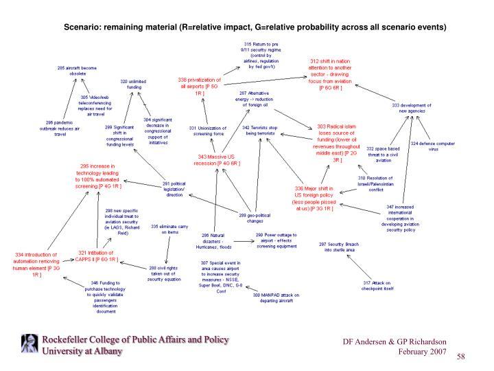 Scenario: remaining material (R=relative impact, G=relative probability across all scenario events)