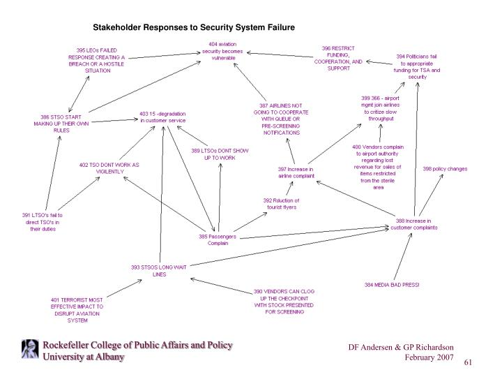 Stakeholder Responses to Security System Failure
