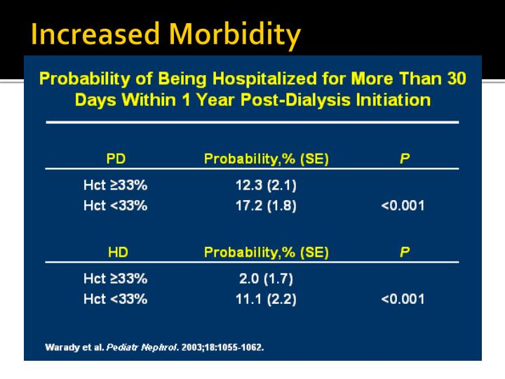 Increased Morbidity