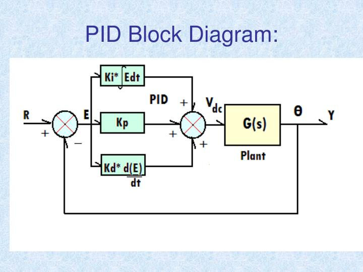 PID Block Diagram: