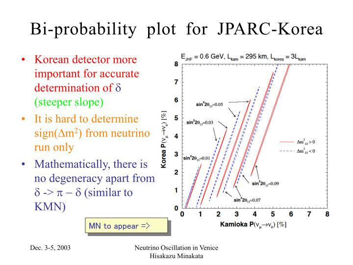 Bi-probability plot for JPARC-Korea