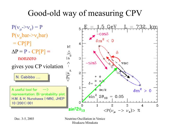 Good-old way of measuring CPV
