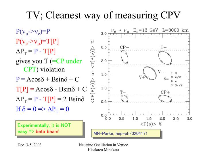 TV; Cleanest way of measuring CPV