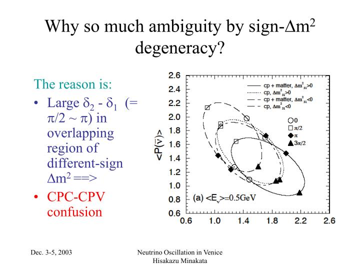 Why so much ambiguity by sign-