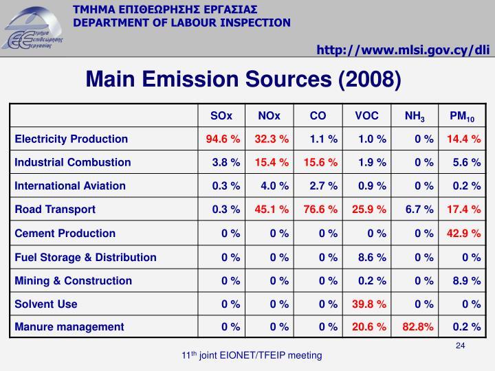 Main Emission Sources