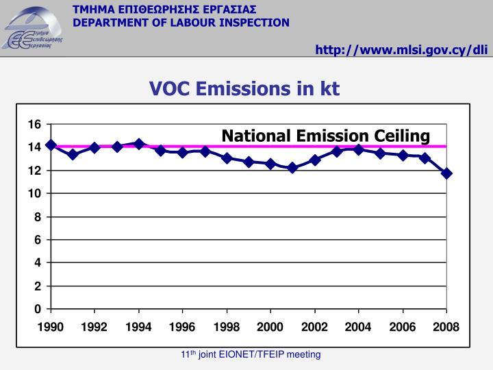 VOC Emissions in kt