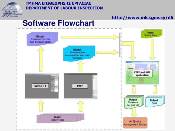 Software Flowchart