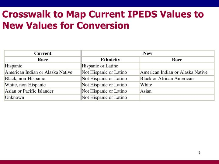 Crosswalk to Map Current IPEDS Values to New Values for Conversion