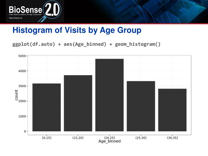 Histogram of Visits by Age Group