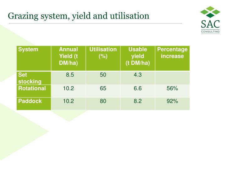 Grazing system yield and utilisation