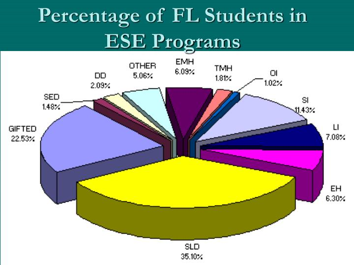 Percentage of FL Students in ESE Programs