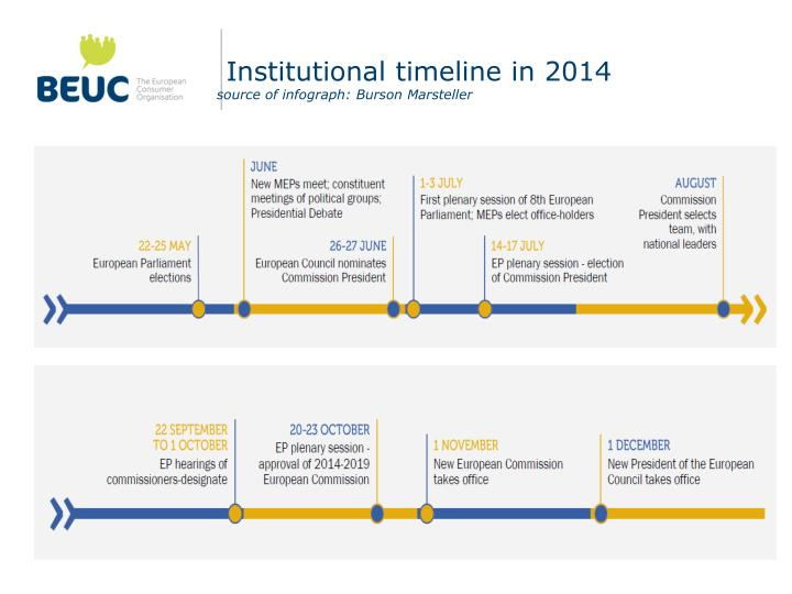 Institutional timeline in 2014