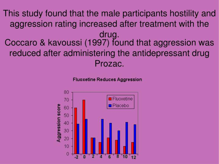 This study found that the male participants hostility and aggression rating increased after treatment with the drug.