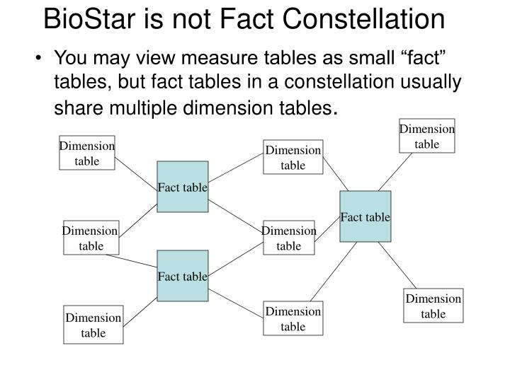 BioStar is not Fact Constellation