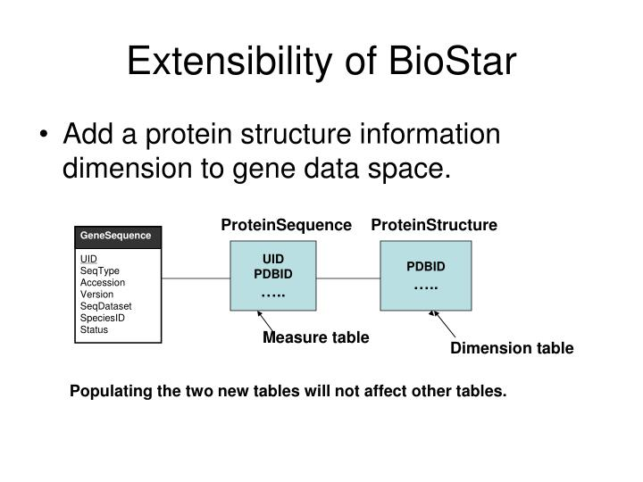 Extensibility of BioStar