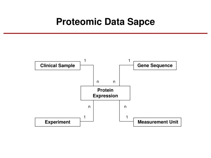Proteomic Data Sapce