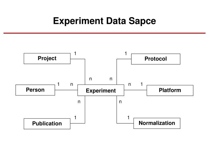 Experiment Data Sapce