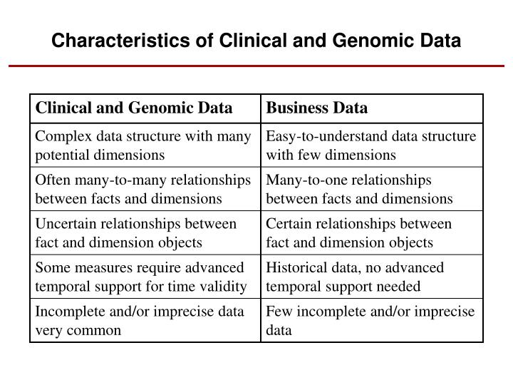 Characteristics of Clinical and Genomic Data