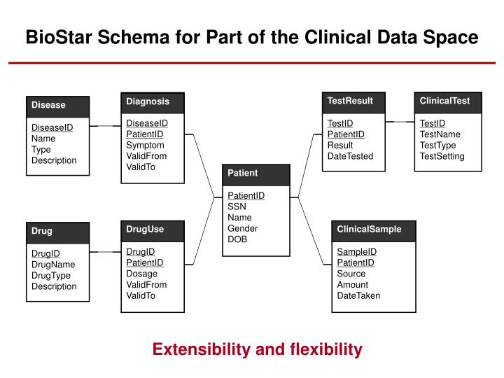 BioStar Schema for Part of the Clinical Data Space