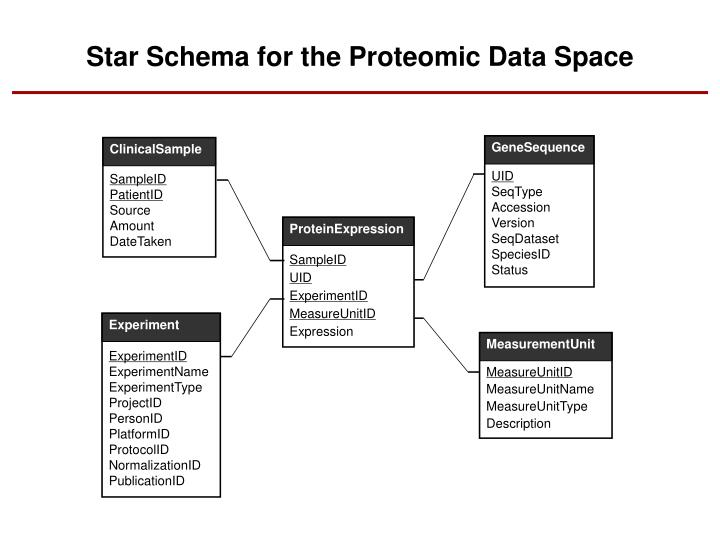 Star Schema for the Proteomic Data Space