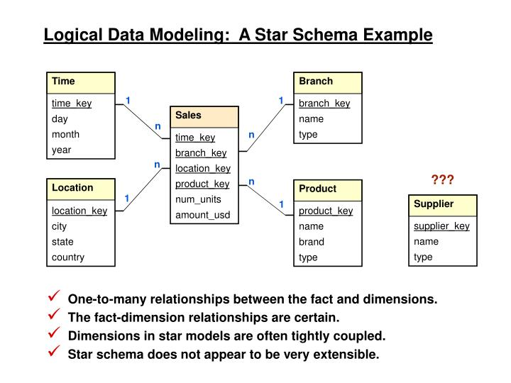 Logical Data Modeling:  A Star Schema Example