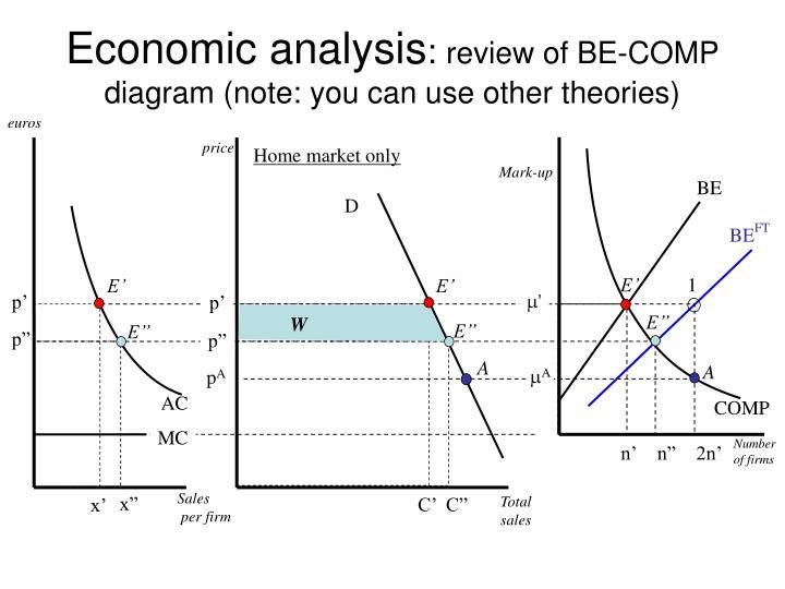 Economic analysis