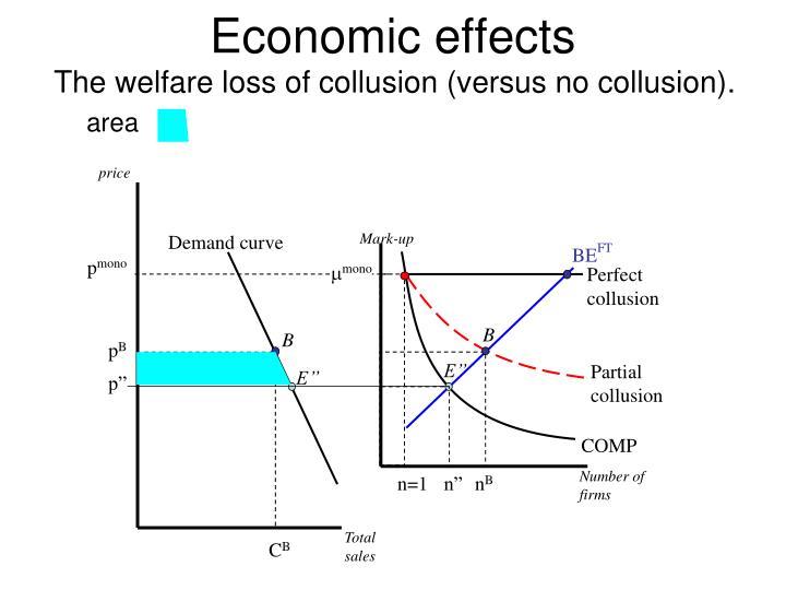 The welfare loss of collusion (versus no collusion).