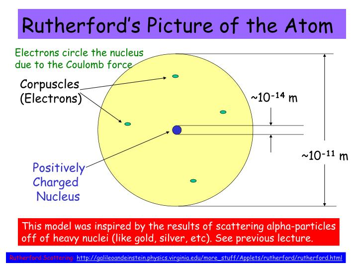 Rutherford's Picture of the Atom