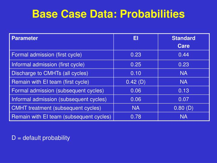 Base Case Data: Probabilities