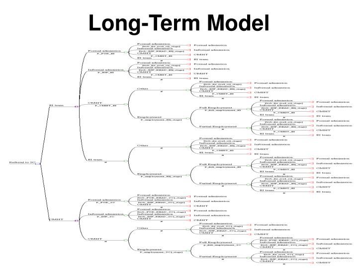 Long-Term Model