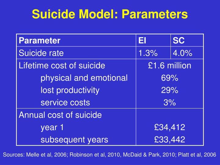 Suicide Model: Parameters