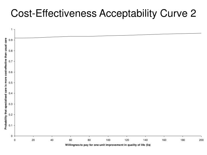 Cost-Effectiveness Acceptability Curve 2