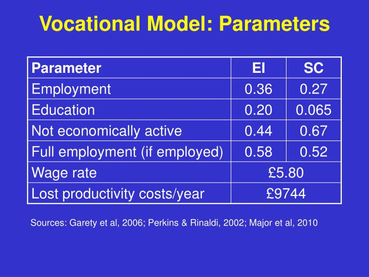 Vocational Model: Parameters