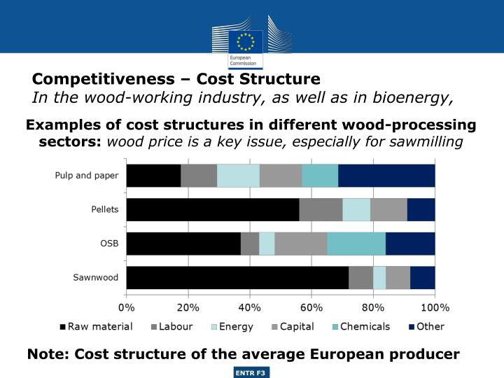 Competitiveness – Cost Structure
