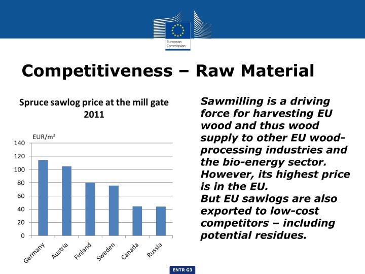 Competitiveness – Raw Material
