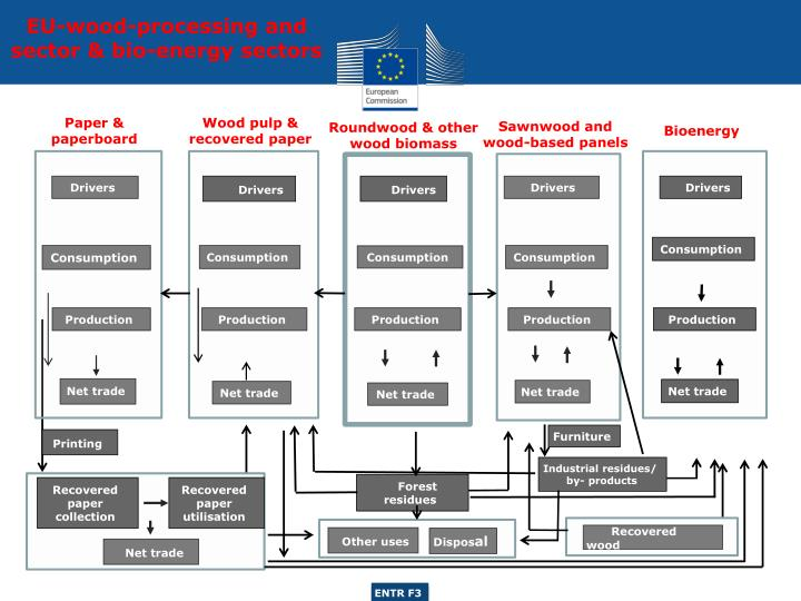 EU-wood-processing and  sector & bio-energy sectors