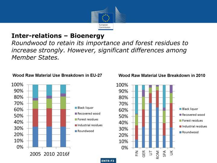 Inter-relations – Bioenergy