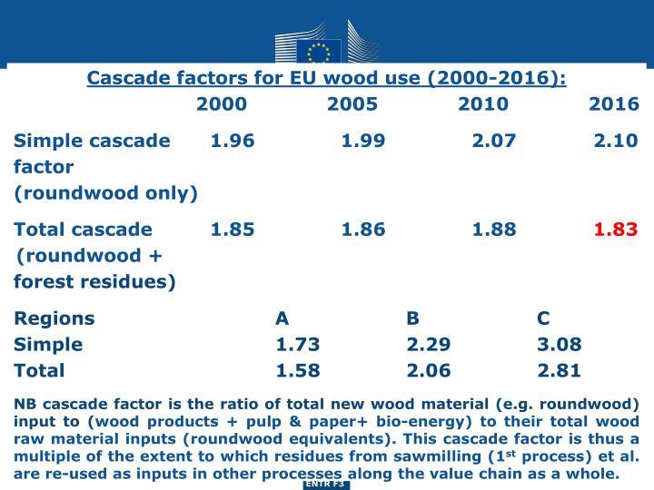 Cascade factors for EU wood use (2000-2016):
